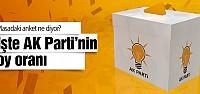 Davutoğlu'nun masasındaki son anket AK Parti oy oranı